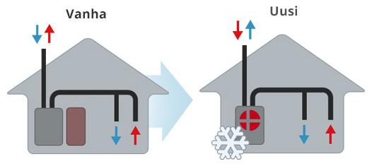 Ilmanvaihtokone ja käyttöveden varaaja vaihdetaan e-sarjan laitteeseen.