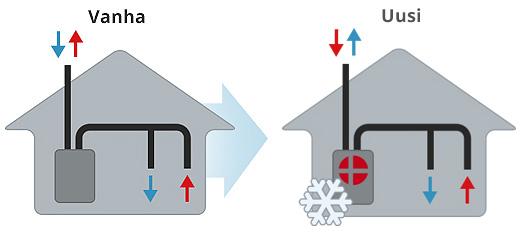 Vanha ilmanvaihtokone vaihdetaan VPL-sarjan laitteeseen
