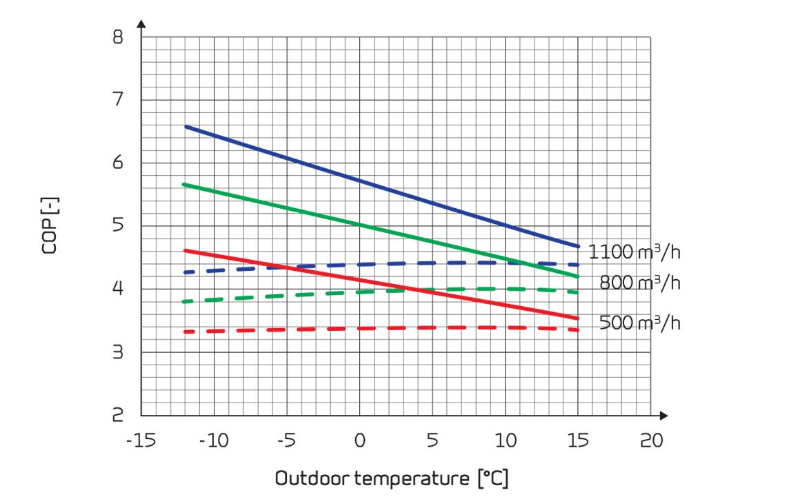 vpl 28 c ilmanvaihtokone hyötysuhteet