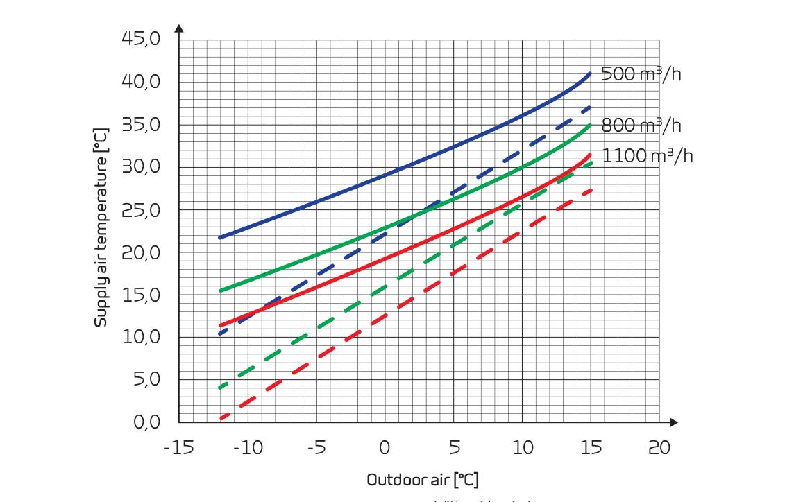 VPL 28 C lämmöntuotto