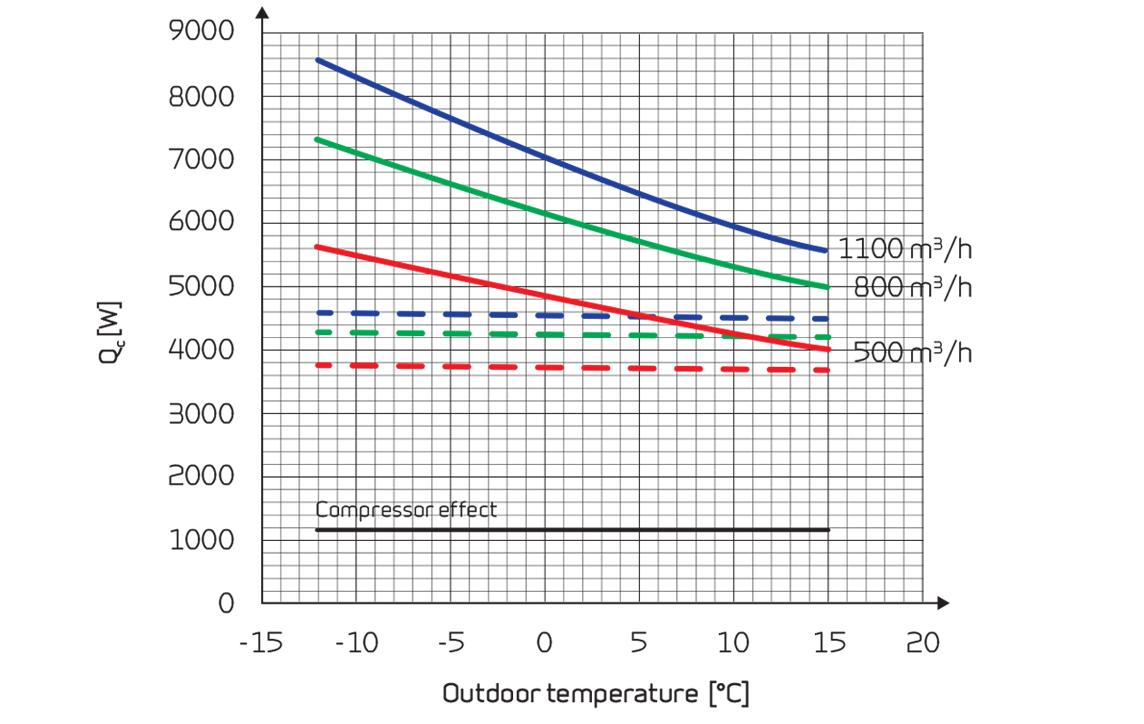 VPL 28 C lämpöefekti